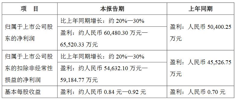 医药白马股丽珠集团业绩预增估值空间有望继续提升