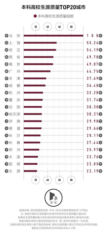 观察丨从高考录取分数线看,哪座城市的人才库更强大?