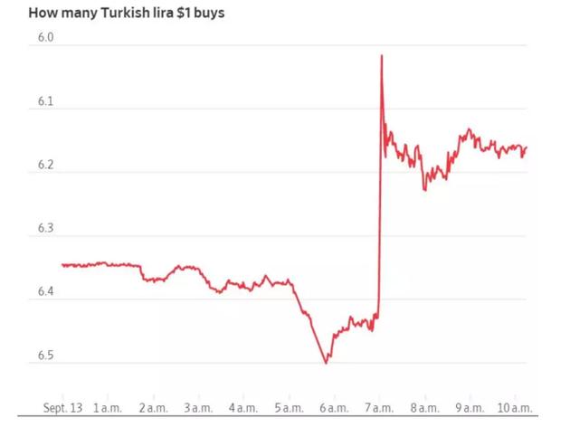 受此利好刺激,土耳其里拉直线暴涨,一举接近6.0整数关口,涨幅一度达到7%。