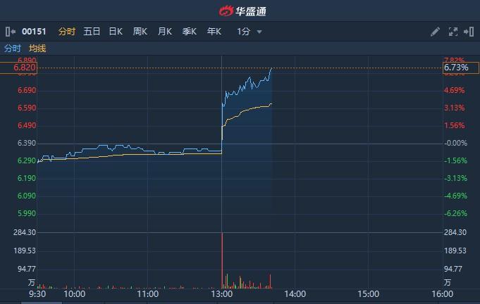港股异动 | 中期纯利同比增18.4%至16.15亿元 中国旺旺(00151)午后急升逾6%暂领涨蓝筹