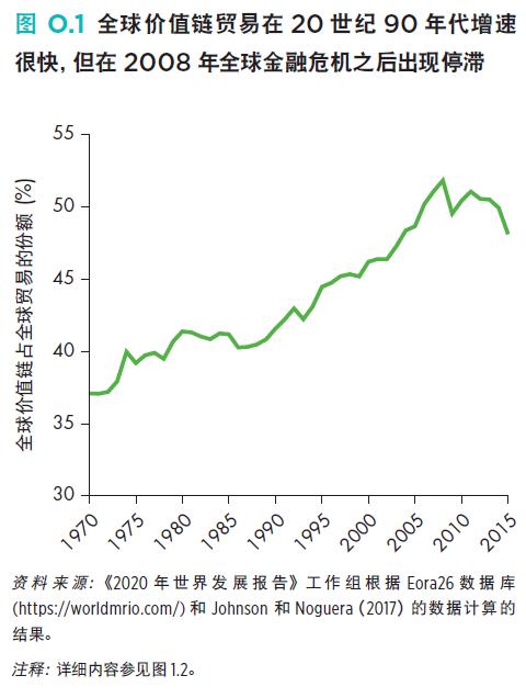 世行:贸易保护主义影响全球价值链的演变
