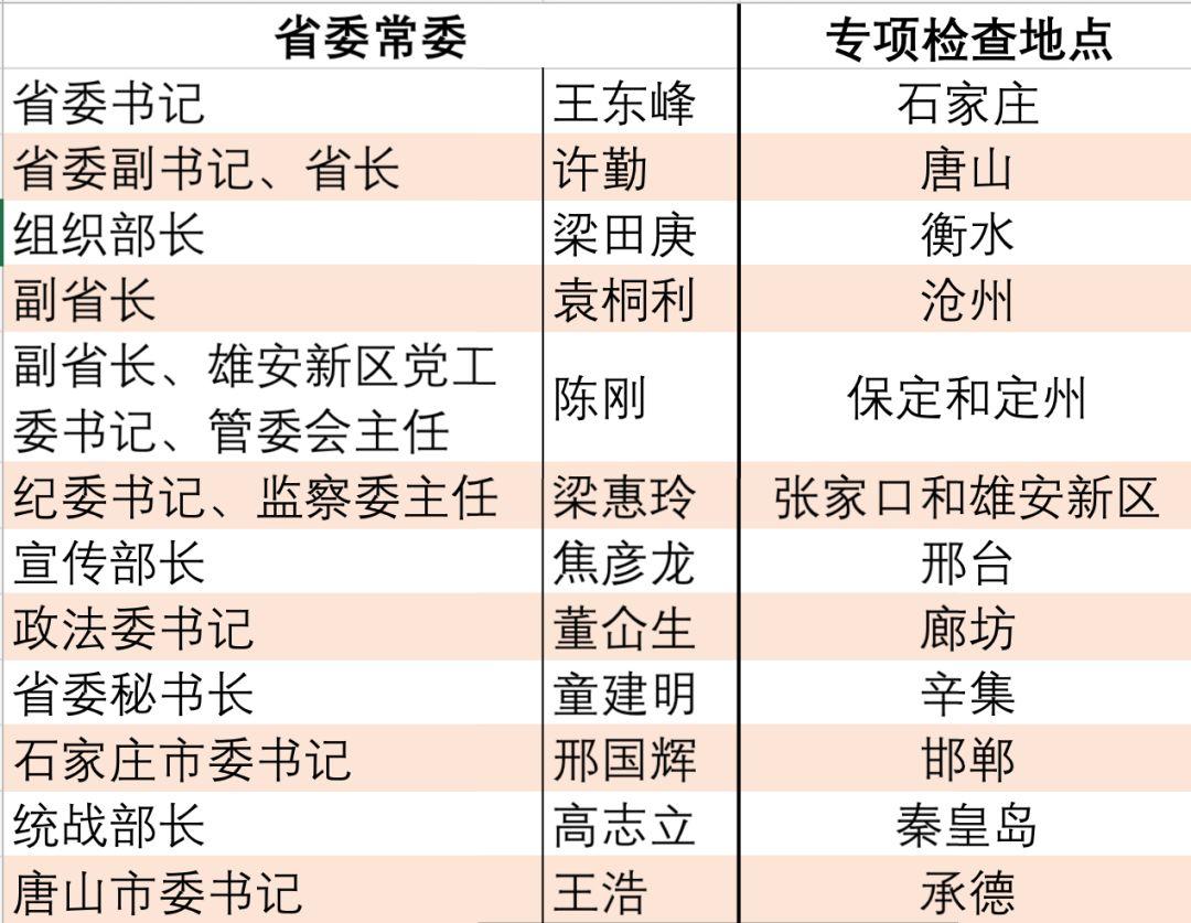 """省委书记打响""""第一枪"""" 12名省委常委集体出动"""