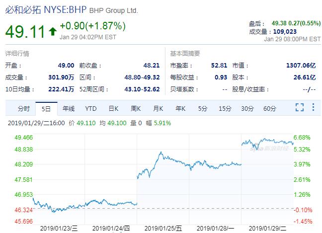 铁矿石价格飙升 必和必拓股价大涨6% 高盛上调预期