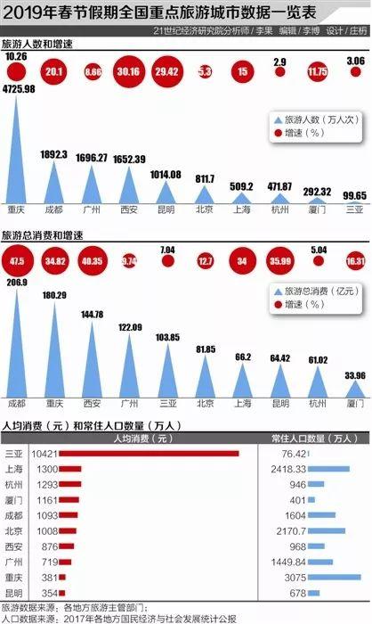2019春节旅游大数据:三亚人均消
