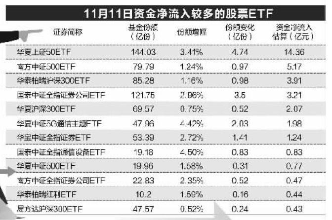 股市大跌神秘资金又出手:砸30亿抄底ETF 这些最吸金