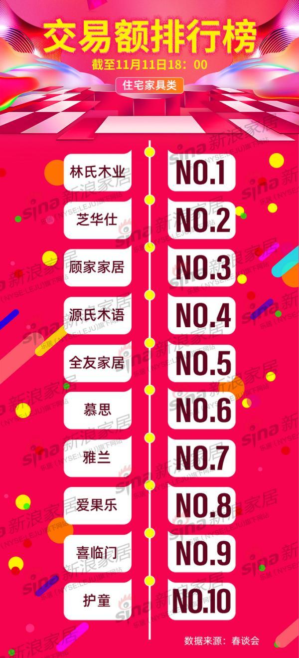 2019天猫双11住宅家具类最新榜单,前三甲都有谁?