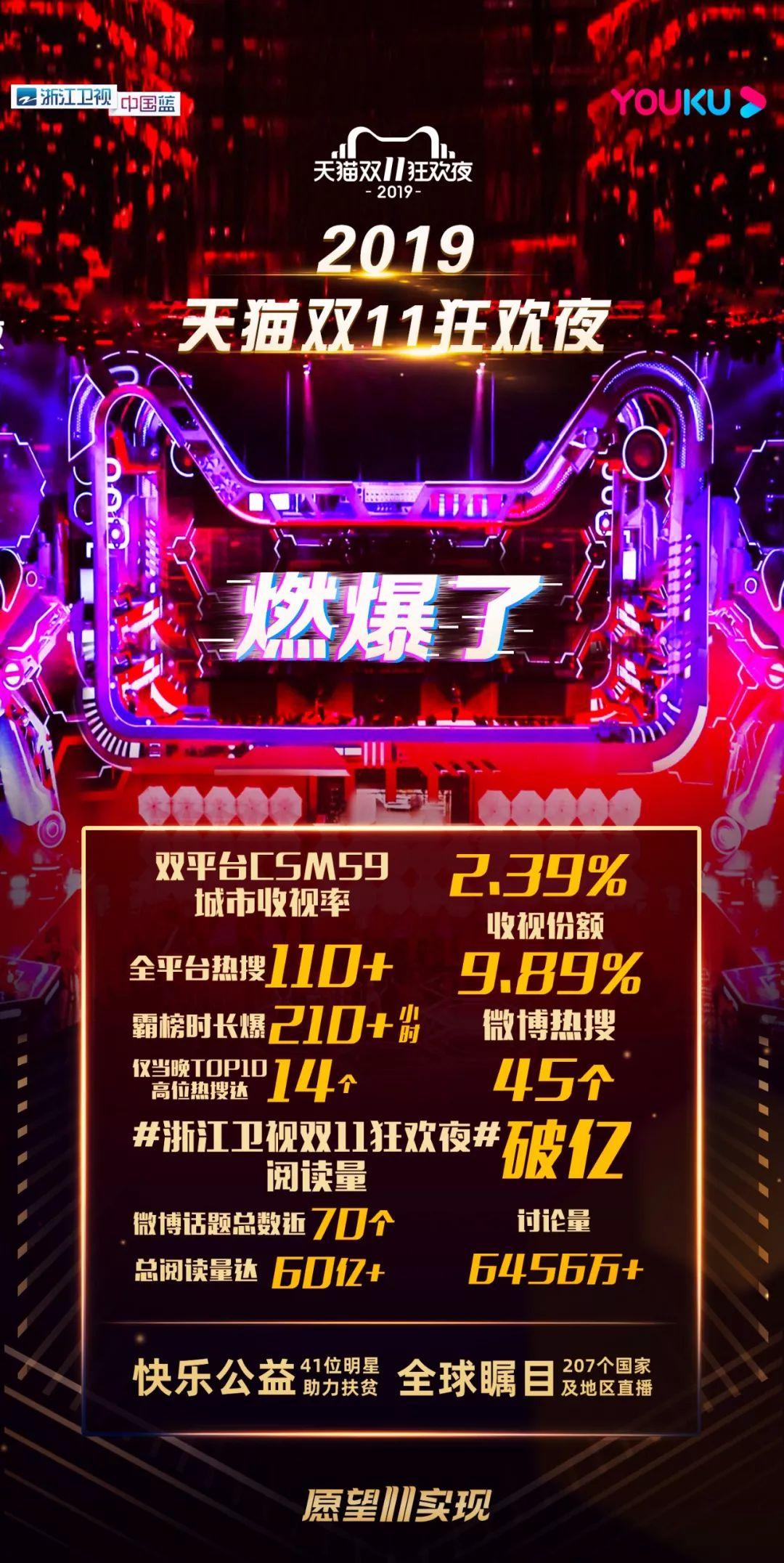 """浙江卫视燃爆周末!多档节目""""11""""领跑"""