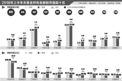 基金半年报持仓:加仓前三强皆银行 金融股加持超3成