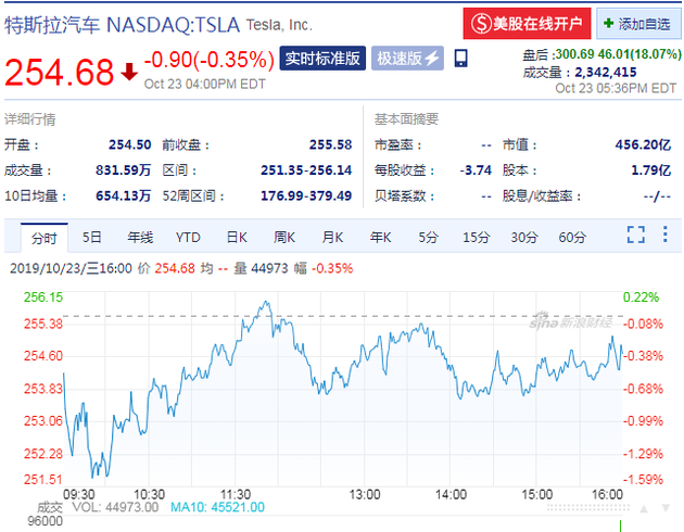 特斯拉财报超预期 盘后股价大涨1