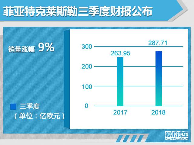 FCA第三季度财报公布 营收287.71亿欧元