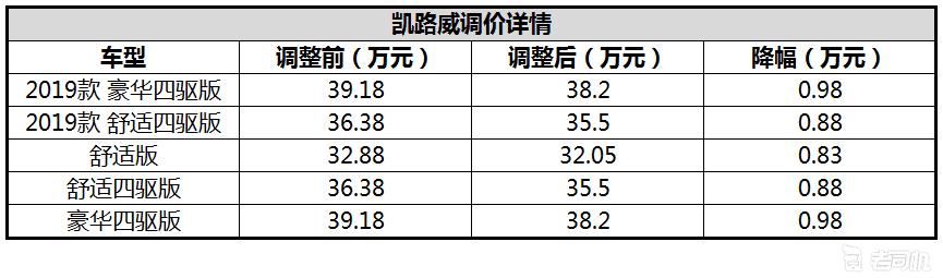 最高降幅1.33万 大众商旅车调价信息公布