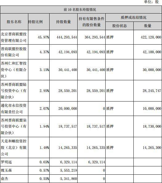 通化金马20亿商誉5亿股质押 关联交易抽血15亿现金
