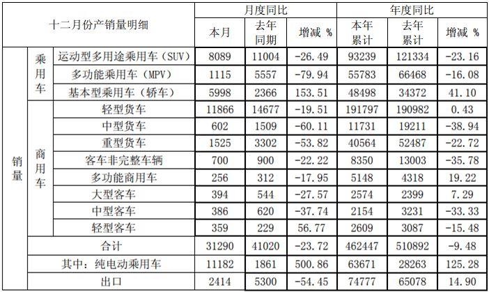重卡超4万辆 星锐销5148辆增19% 江淮2018年销量数据出炉