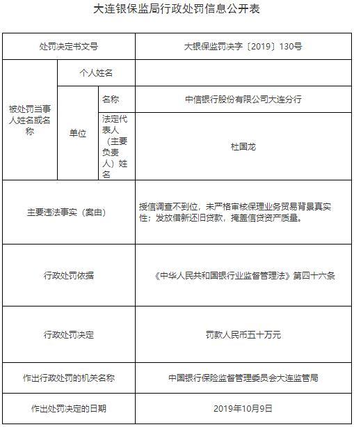 中信银行大连2宗违法遭罚 借新还旧掩盖信贷资产质量