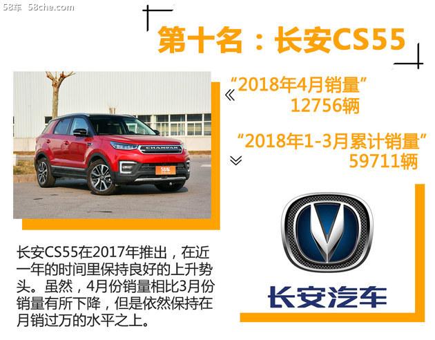 四月SUV销量出炉 自主品牌占据半壁江山