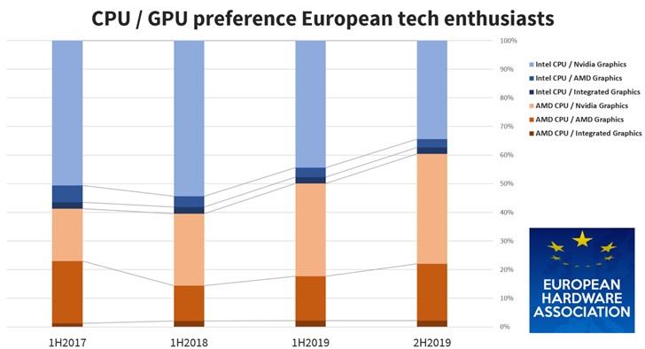 调查显示:60%欧洲用户更喜欢AMD CPU