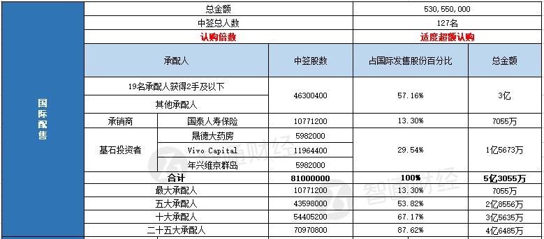娱乐平台登录地址·华润置地前9月完成目标7成 融资成本4.4%远低行业对标企业