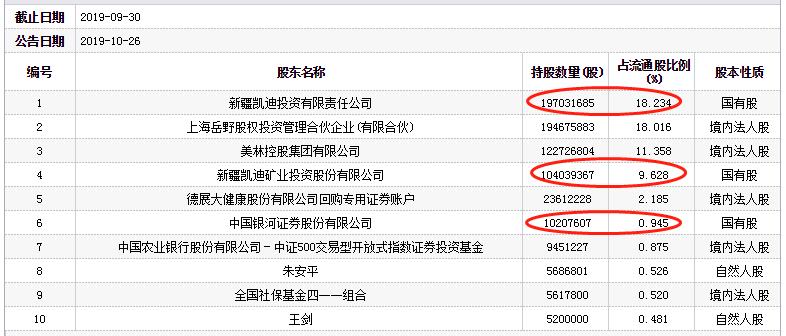08新澳门_国盛金控上半年扭亏为盈 实现净利2.8亿