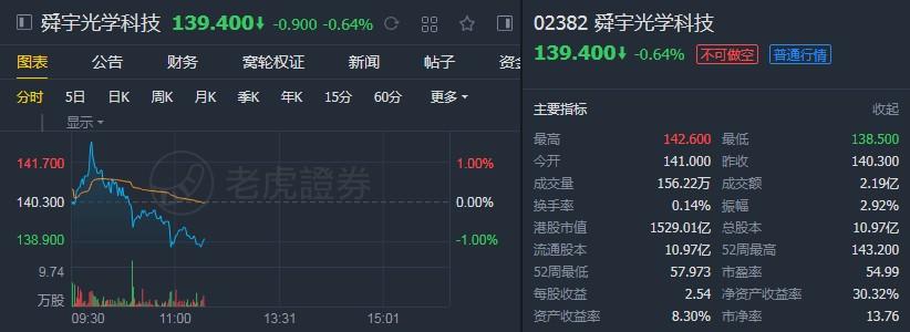 """中金:维持舜宇光学科技(02382)""""跑赢大市""""评级 目标价140港元"""