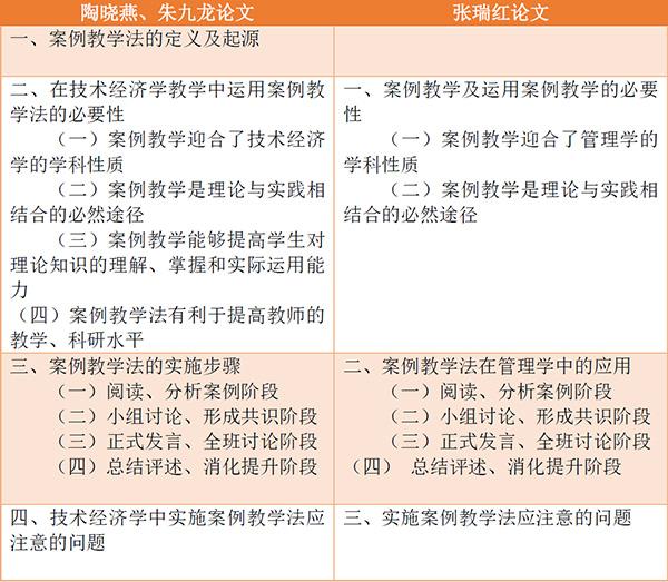 陶晓燕、朱九龙在论文中写道: