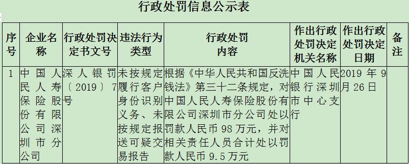 人保寿险深圳2宗违法遭罚98万 未