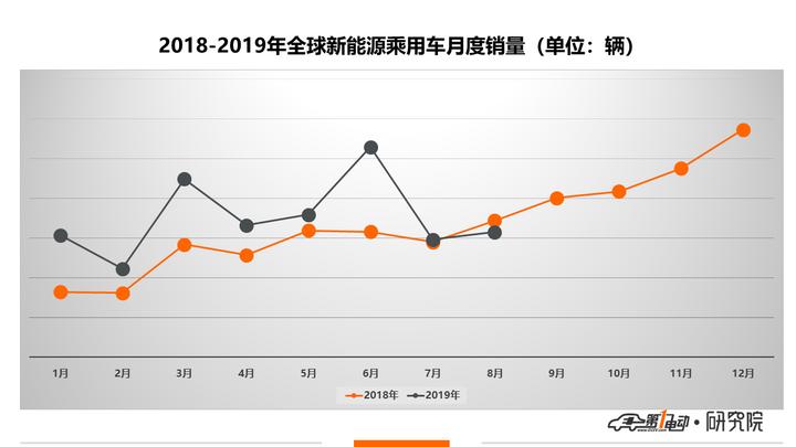 全球新能源乘用车8月销量榜单:上汽宝骏名次攀升,广汽进入Top 20