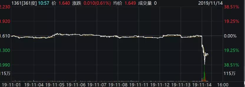恒彩88登录官方网站-午盘:道指上涨超过430点 纳指涨逾2%