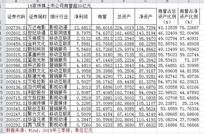 1857亿传媒股并购商誉扫雷: 商誉超过净资产,摊销蚕食盈利退市危机四伏