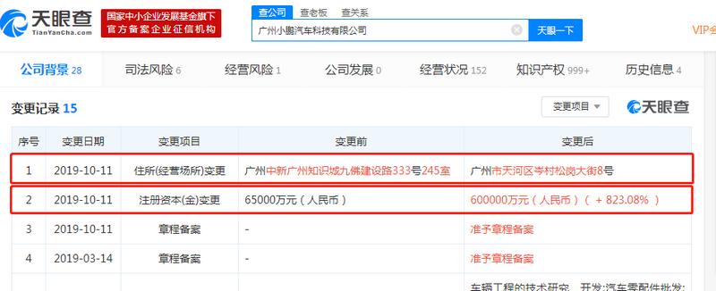 小鹏汽车子公司注册资本增至60亿 何小鹏身家250亿