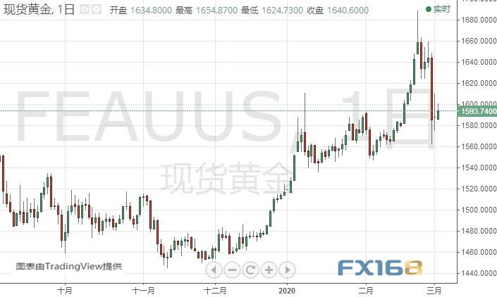 特朗普刚刚发推!金价还有大涨空间 黄金、白银、原油、欧元、美元指数、英镑、日元及澳元最新技术前景分析