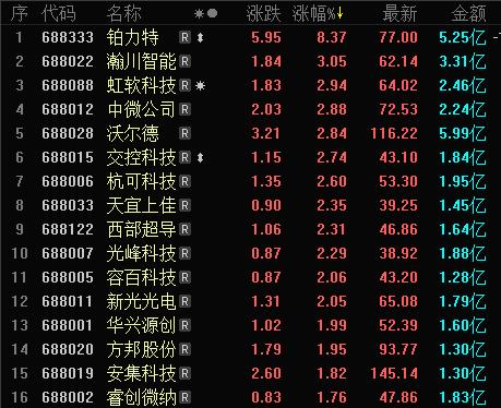 科创板:晶晨股份近乎腰斩 公司或出手稳定股价