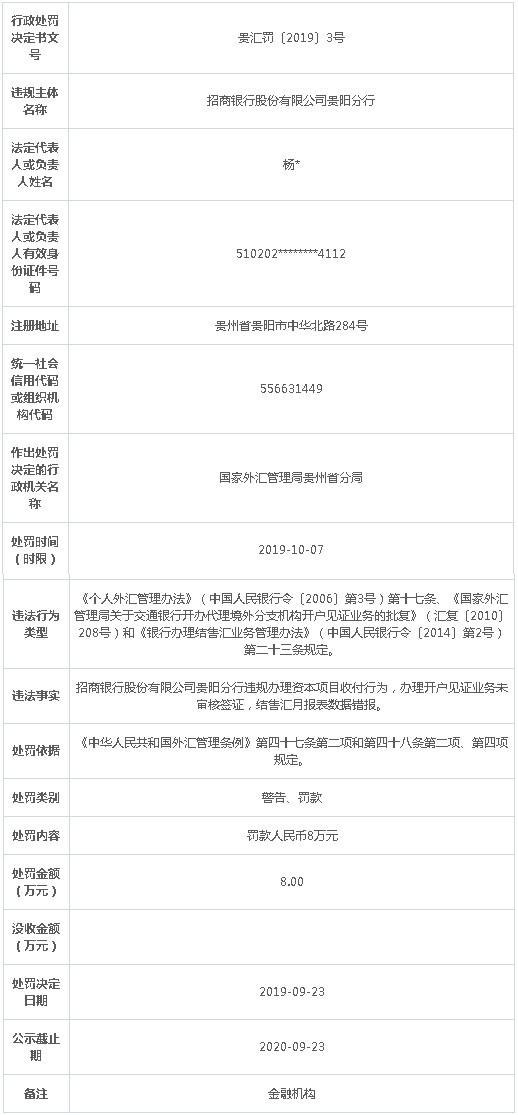 招行贵阳分行3宗违规遭罚 办资本项目收付越红线