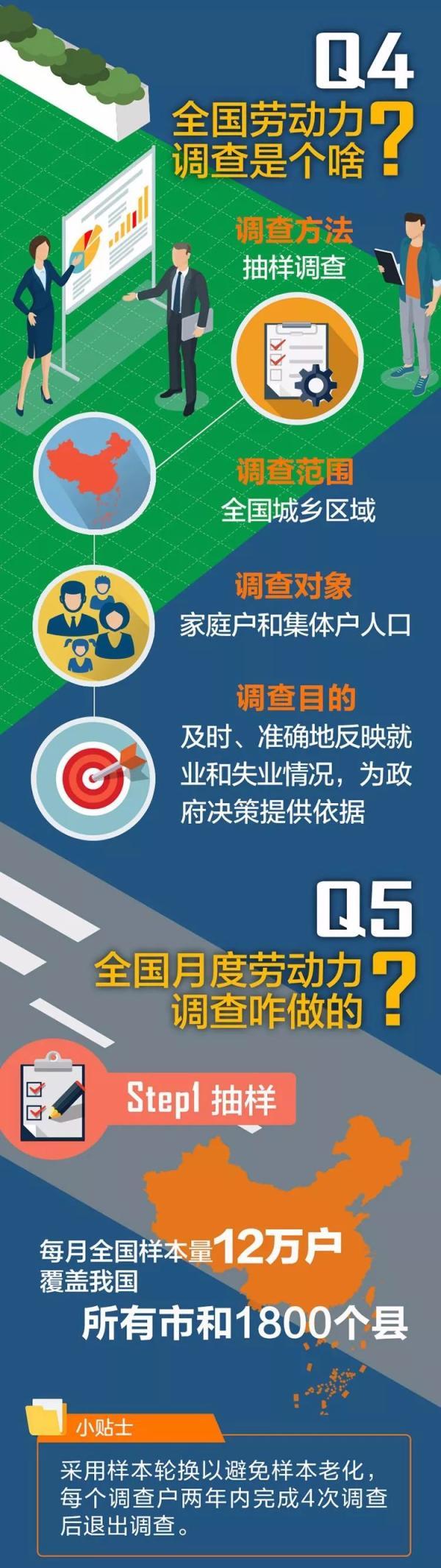 中国城镇调查失业率首亮相:反映中国经济转型升级骷髅天下1.4