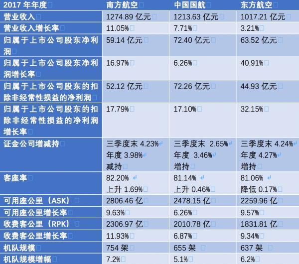 三大航空央企2017年数据对比