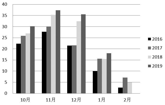 图为我国甜菜糖月度产量变动(单位:万吨)
