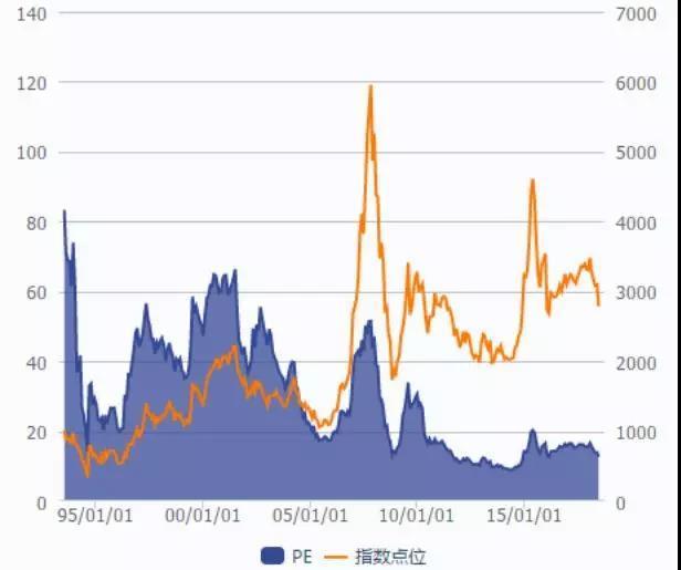 A股这半年:百股打五折千股打八折 估值逼近历史低位