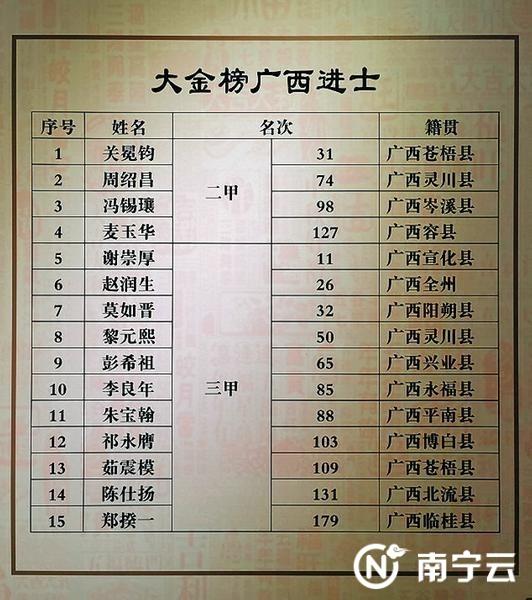 大金榜里共有15位广西进士