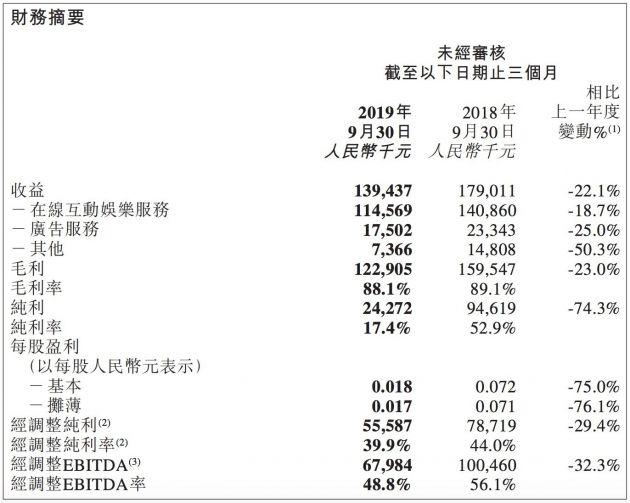 天鸽互动第三季度纯利2427.2万元 同比下滑74.3%
