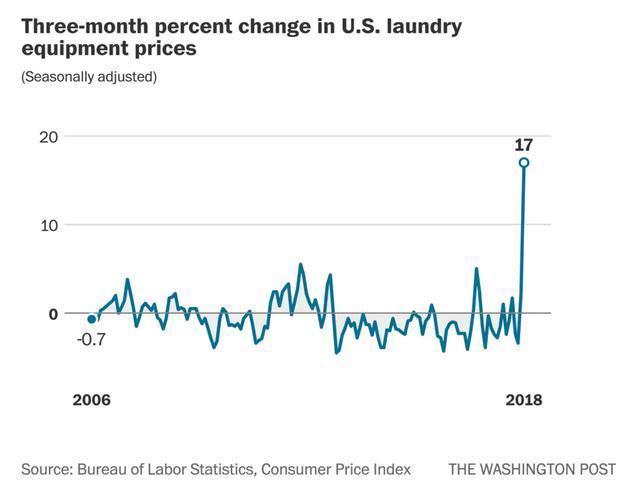 美国的洗衣机价格竟创纪录地暴涨了17%