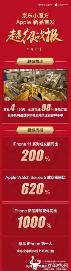 京东Apple新品首发再创佳绩  iPhone 11系列成交额同比增长200%