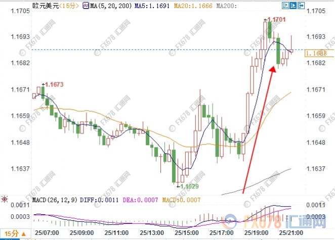 贸易战火已难烧旺金价 OPEC增产美布油价却分化