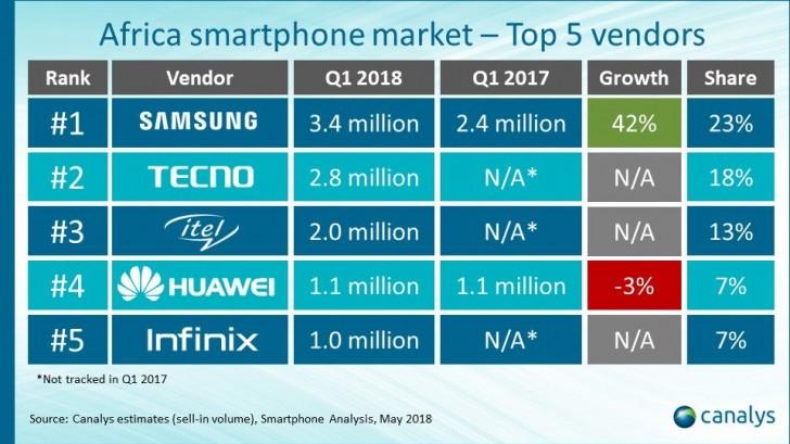 传音手机超三星占非洲市场最大份额