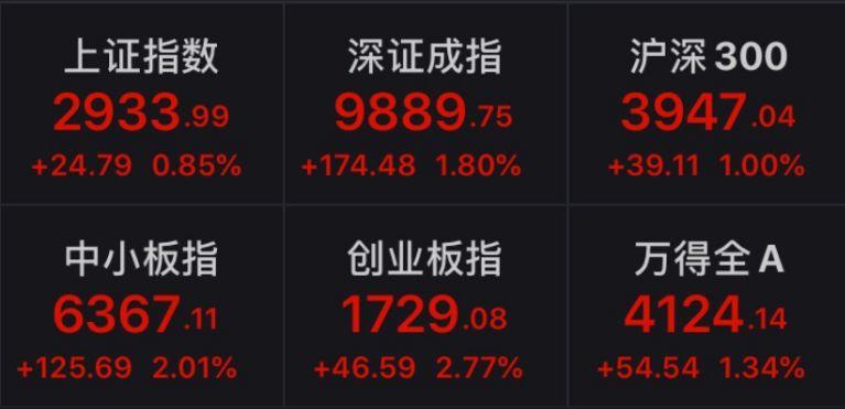 """<b>中信证券:A股将迎""""小康牛"""" 2020年投资要这么干</b>"""