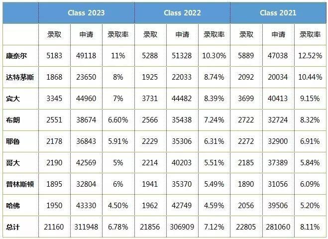 藤校本科录取率又又又下降?2020年该如何准备才能增加录取可能?