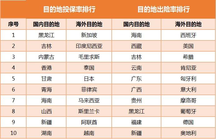 化工未来创业好项目网_国庆8亿人次出行5成没买保险 航班延误理赔金额最多