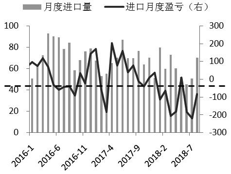 图为甲醇月度进口量(单位:万吨)