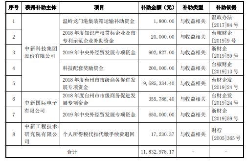 ST中新及所属子公司累计收到政府补助资金1183万元