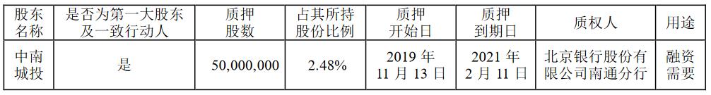 中南建设:中南城投质押5000万股股份 占其所持股份2.48%