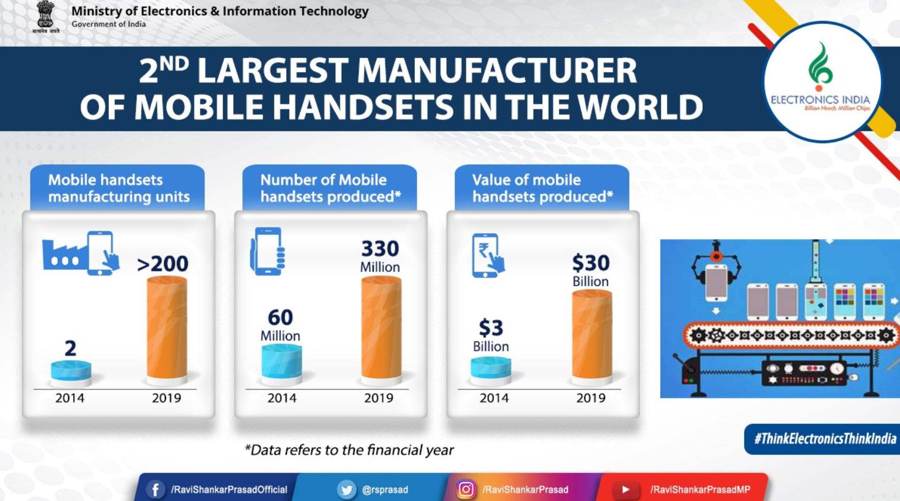 争夺手机制造业份额 印度推出66.5亿美元激励计划 力促全产业链提升