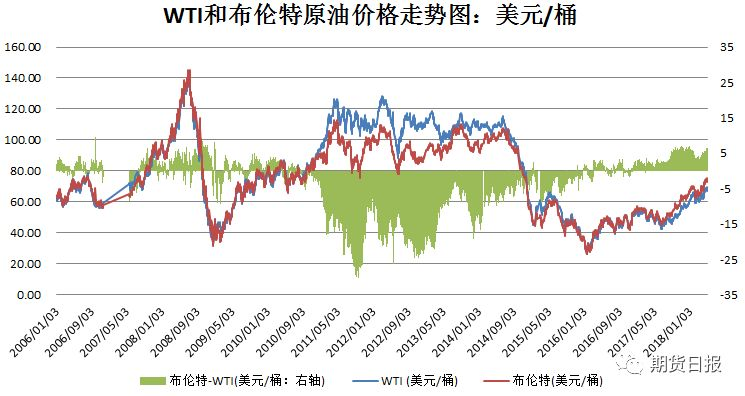 WTI与布伦特价格走势图,数据来源:招金期货